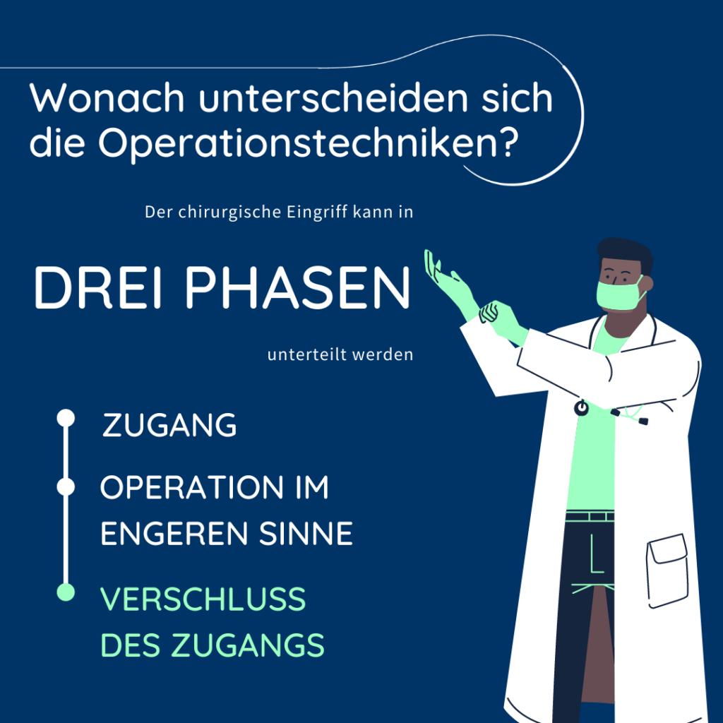 Die Abbildung beschreibt die drei Phasen von chirurgischen Eingriffen.