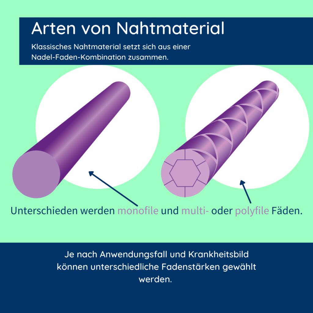 Abbildung von Arten von chirurgischem Nahtmaterial.