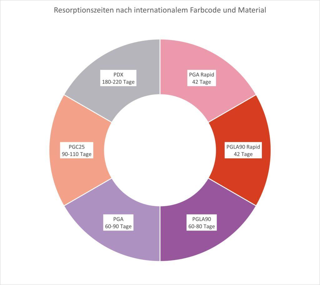 Resorptionszeiten von resorbieren Fäden nach internationalem Farbcode und Material